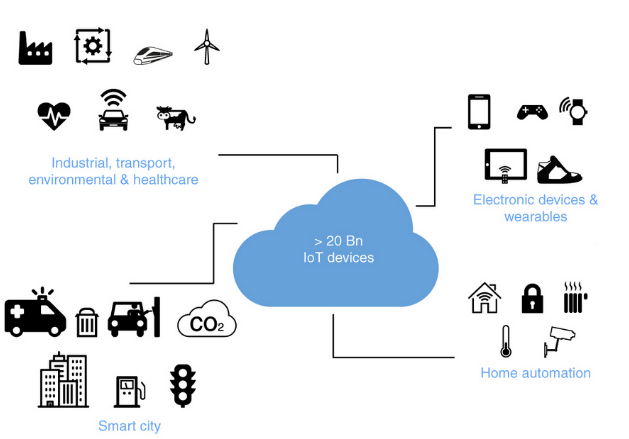 Towards a framework for developing extensible IoT applications